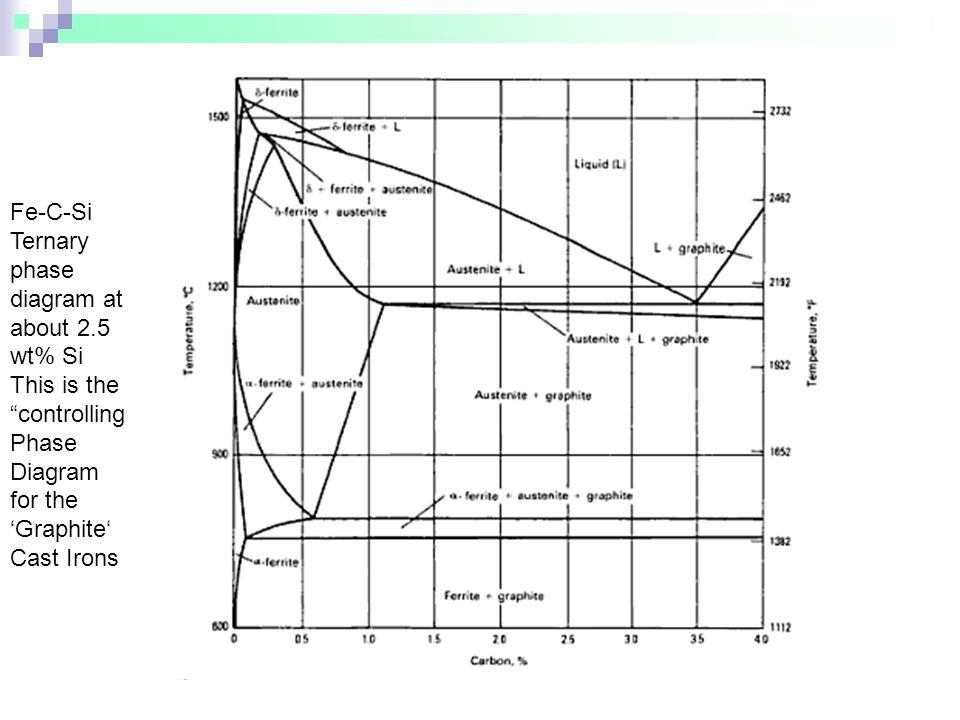 Fe-C-Si Ternary phase diagram at about 2.5 wt% Si
