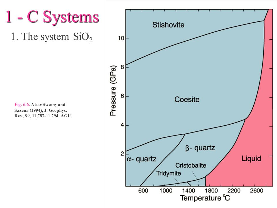 1 - C Systems 1. The system SiO2