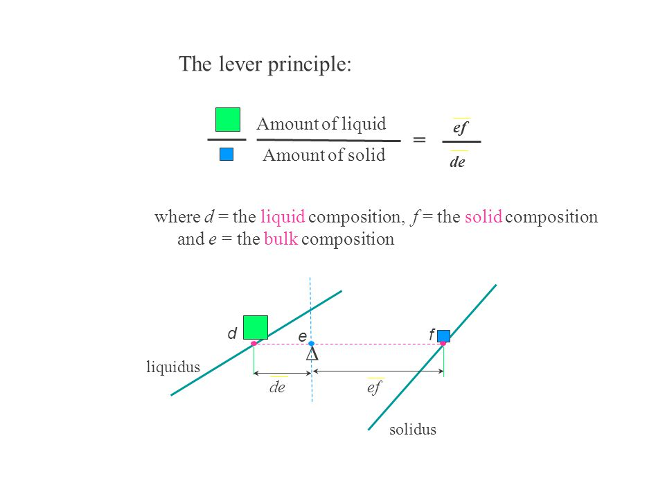 The lever principle: = D Amount of liquid Amount of solid