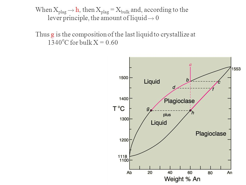 When Xplag ® h, then Xplag = Xbulk and, according to the lever principle, the amount of liquid ® 0