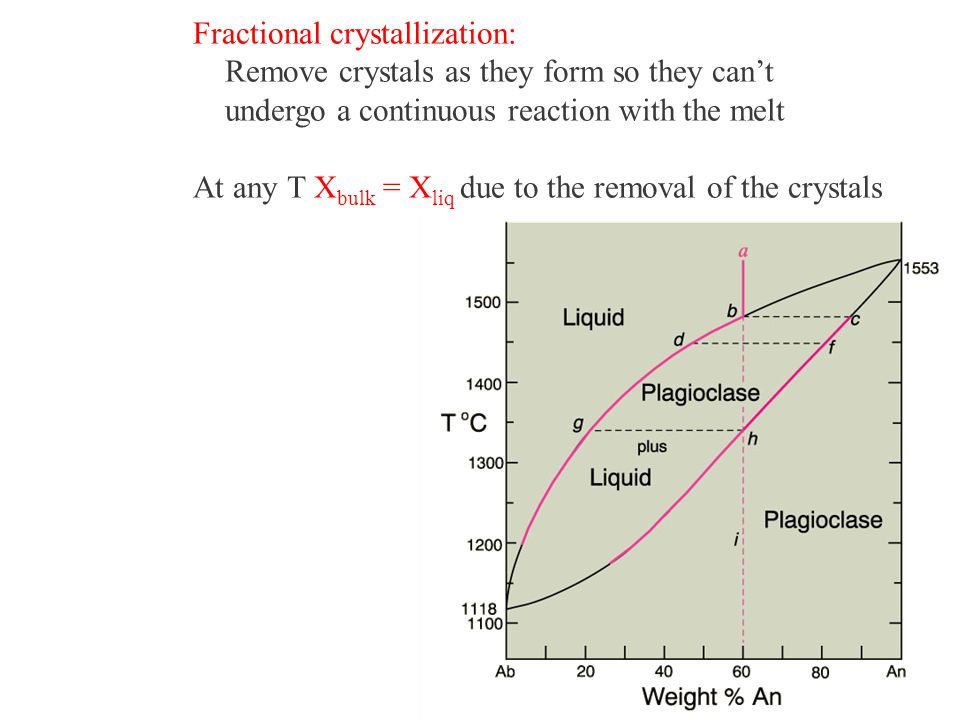 Fractional crystallization: Remove crystals as they form so they can't