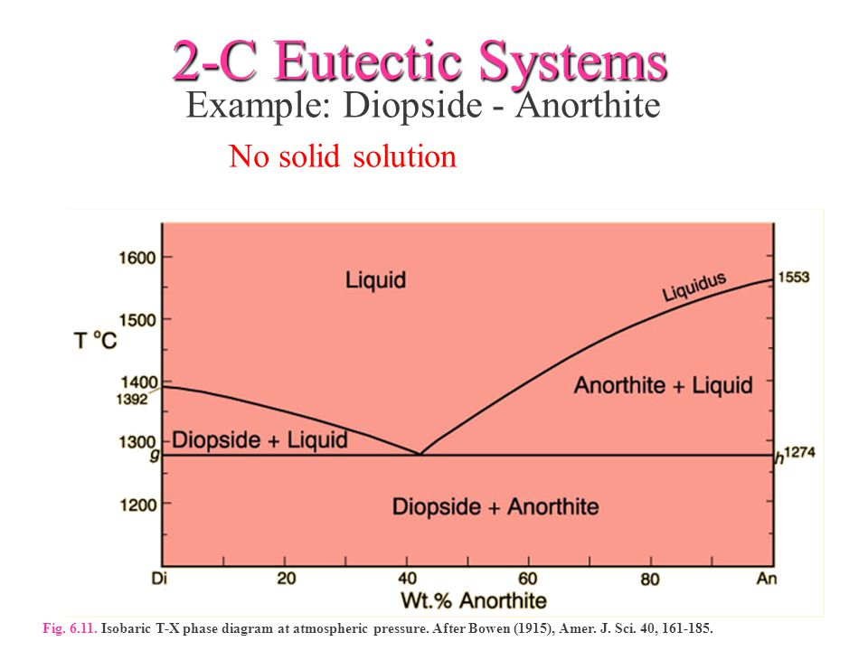 2-C Eutectic Systems Example: Diopside - Anorthite No solid solution