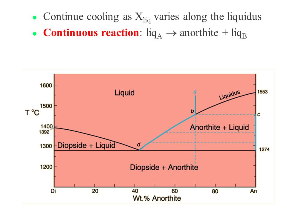 Continue cooling as Xliq varies along the liquidus