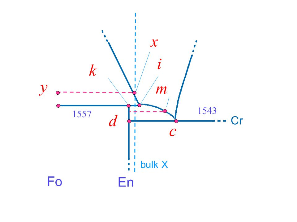 1543 c. d. i. k. m. Fo. En. 1557. bulk X. x. y. Cr. Now begin with bulk composition shown, hi T: F = 2.