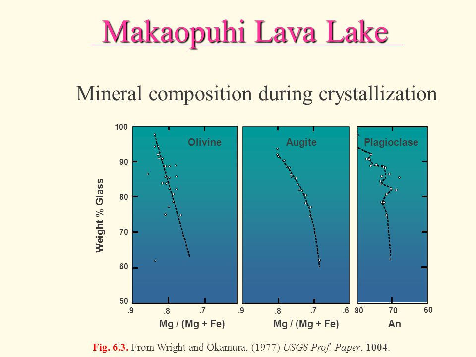 Makaopuhi Lava Lake Mineral composition during crystallization