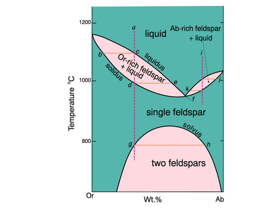 Fractional crystallization -> liquids approach eutectic