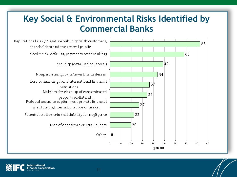 Key Social & Environmental Risks Identified by Commercial Banks