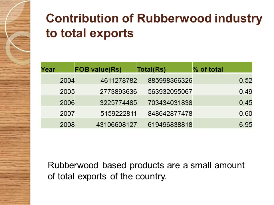 Contribution of Rubberwood industry to total exports
