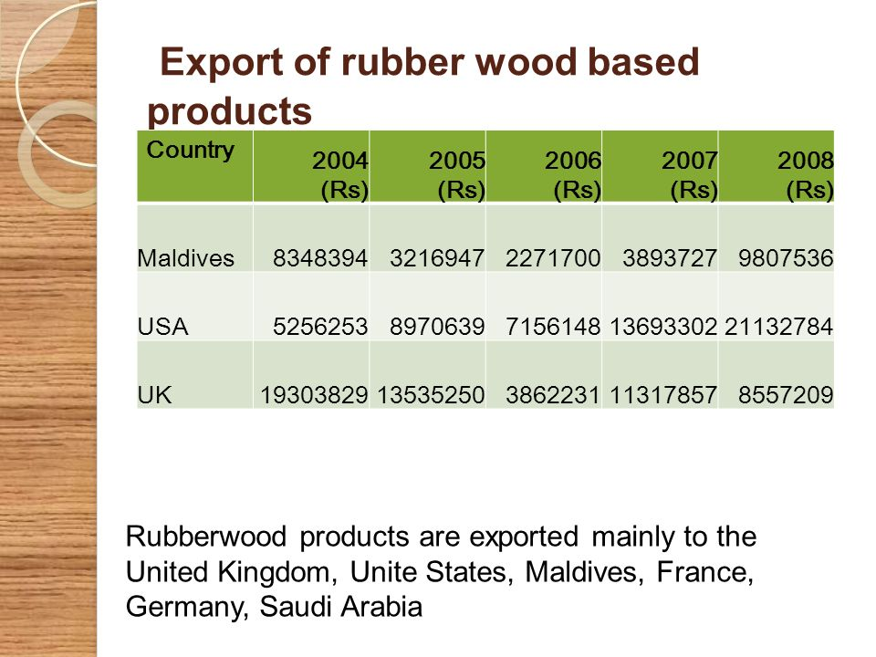 Export of rubber wood based products