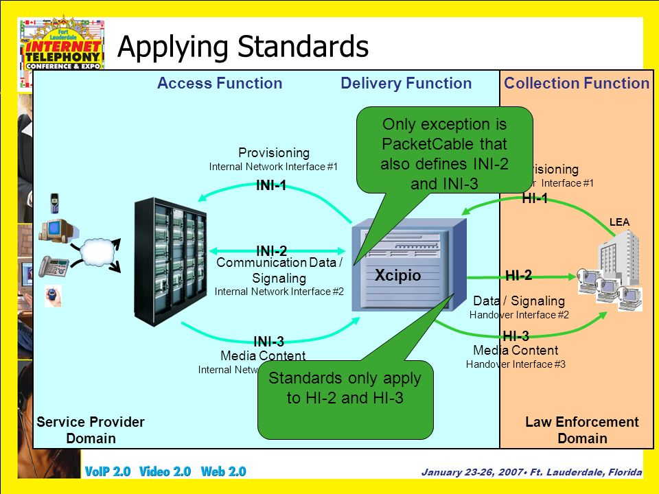 Applying Standards Service Provider. Domain. Access Function. Delivery Function. Collection Function.