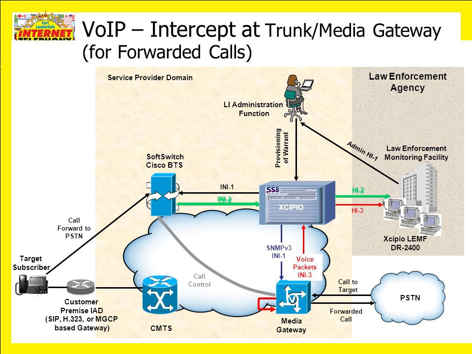 VoIP – Intercept at Trunk/Media Gateway (for Forwarded Calls)