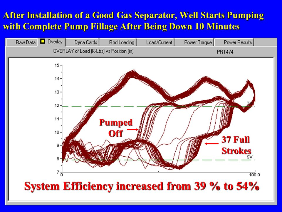After gas Separator System Efficiency increased from 39 % to 54%