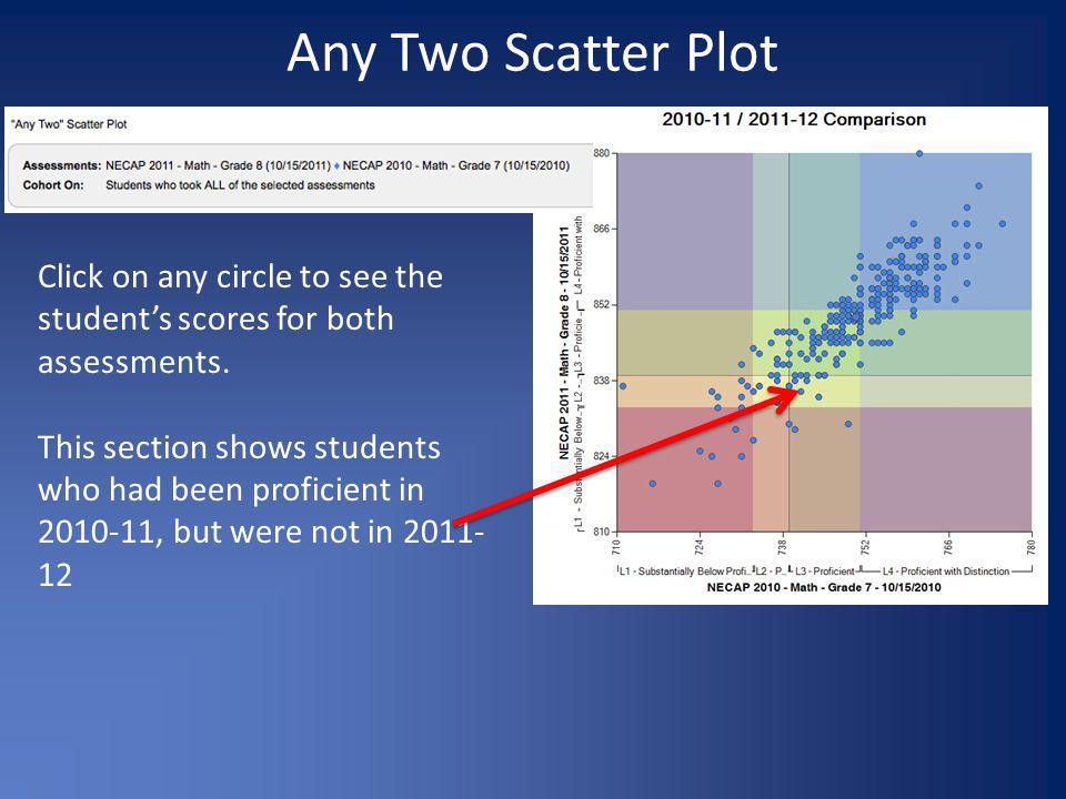 Any Two Scatter Plot Click on any circle to see the student's scores for both assessments.