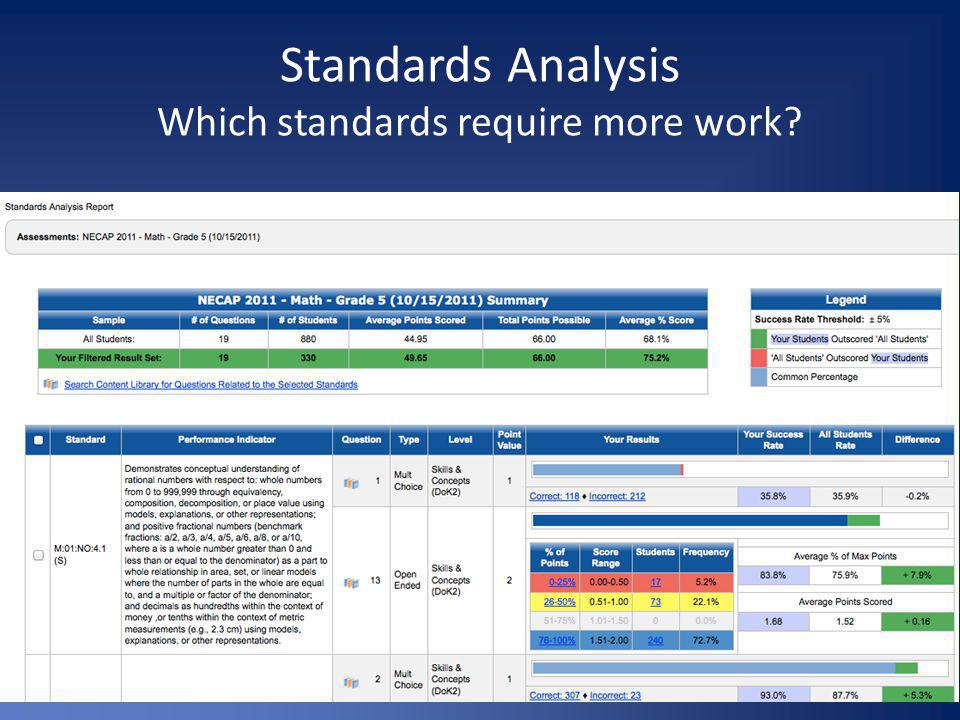 Standards Analysis Which standards require more work