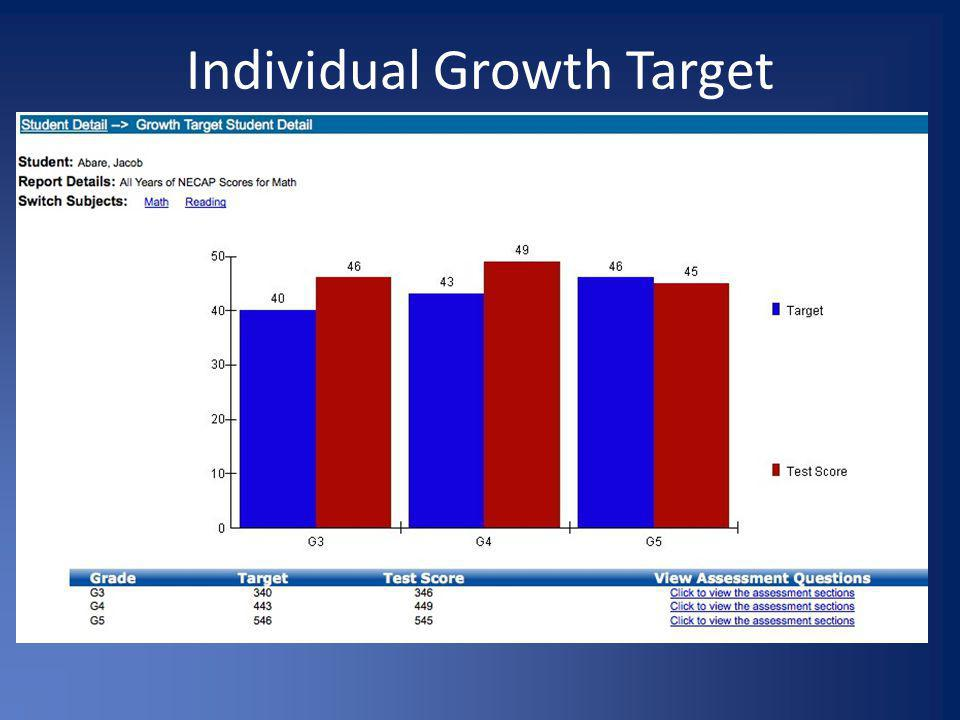Individual Growth Target
