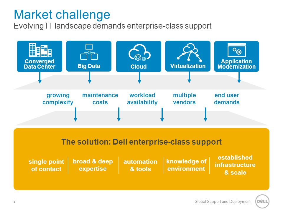 Dell ProSupport Plus Channel Partner Deck - ppt download
