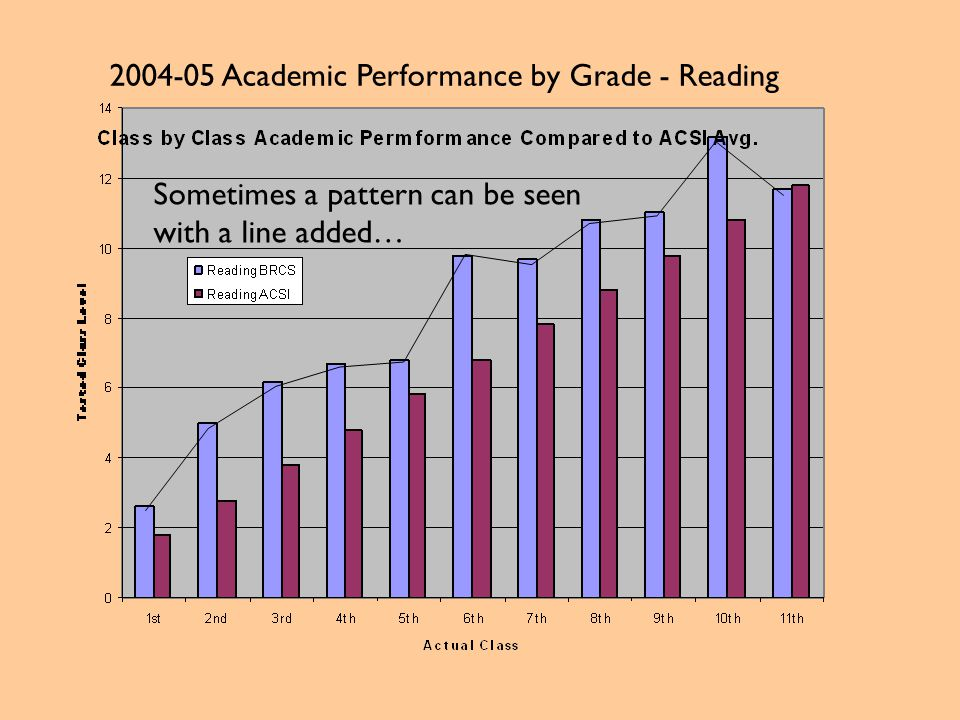 2004-05 Academic Performance by Grade - Reading