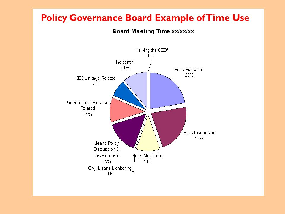 Policy Governance Board Example of Time Use