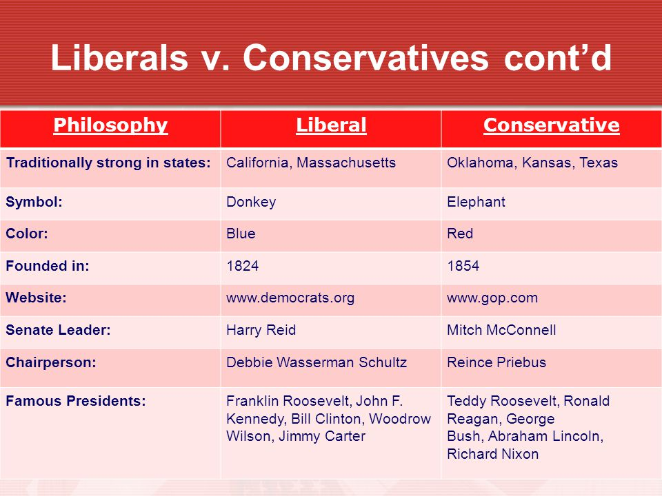Liberals v. Conservatives cont'd
