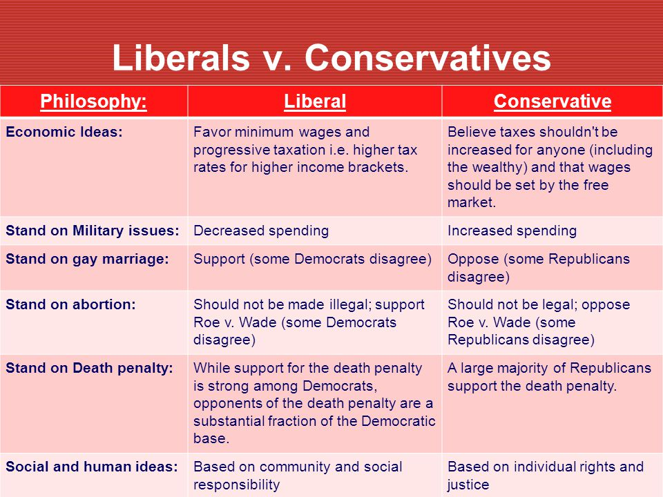 Liberals v. Conservatives