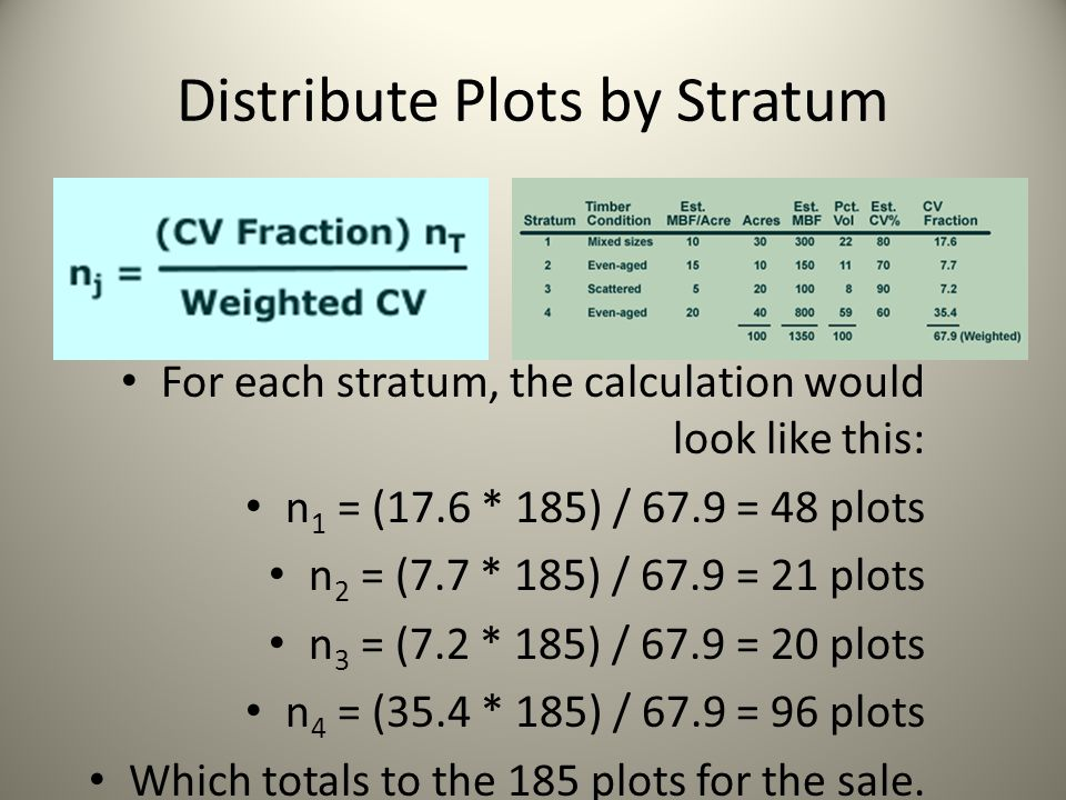 Distribute Plots by Stratum