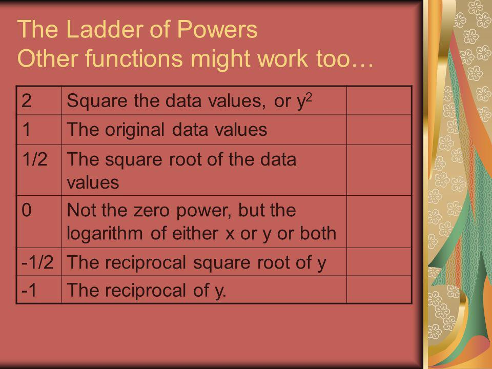 The Ladder of Powers Other functions might work too…