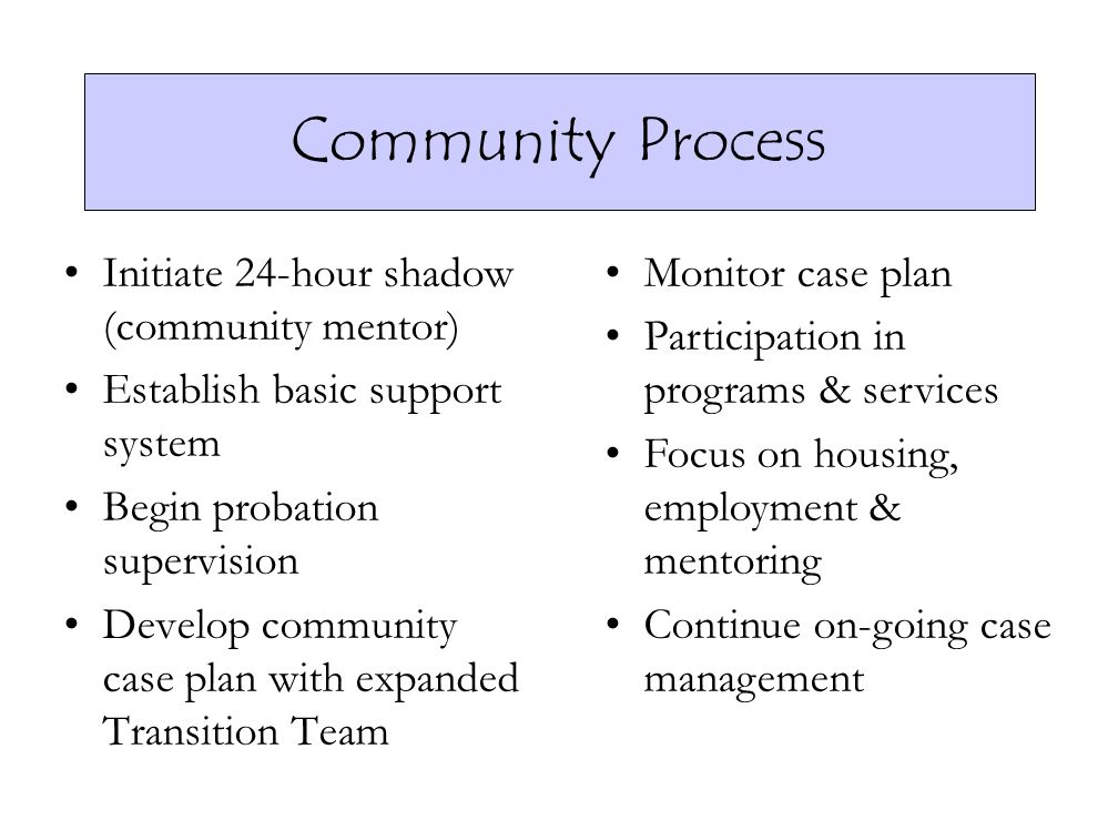 Community Process Initiate 24-hour shadow (community mentor)