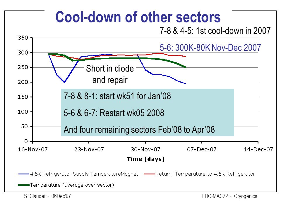 Cool-down of other sectors