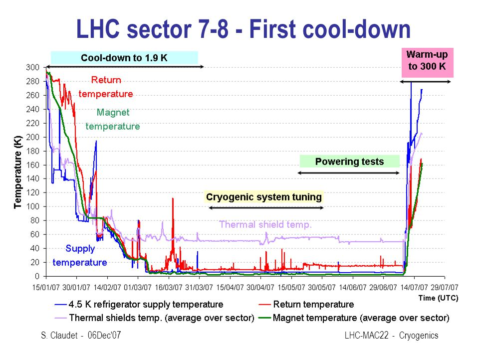 LHC sector 7-8 - First cool-down