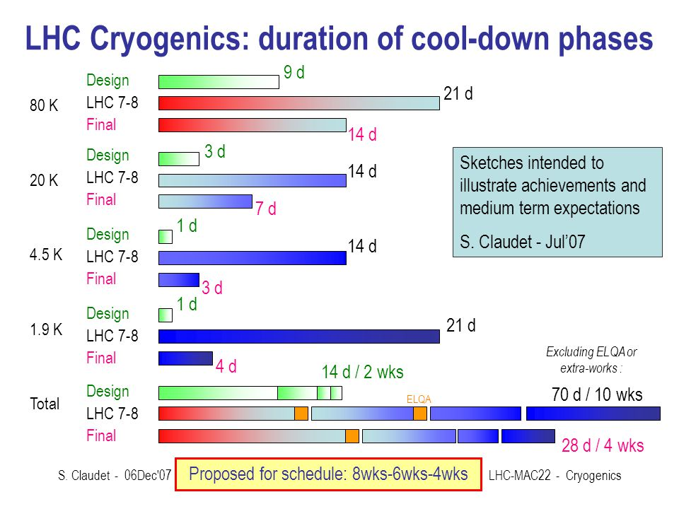 LHC Cryogenics: duration of cool-down phases