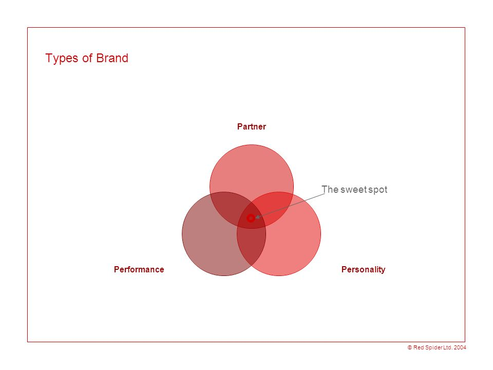 Types of Brand The sweet spot © Red Spider Ltd. 2004