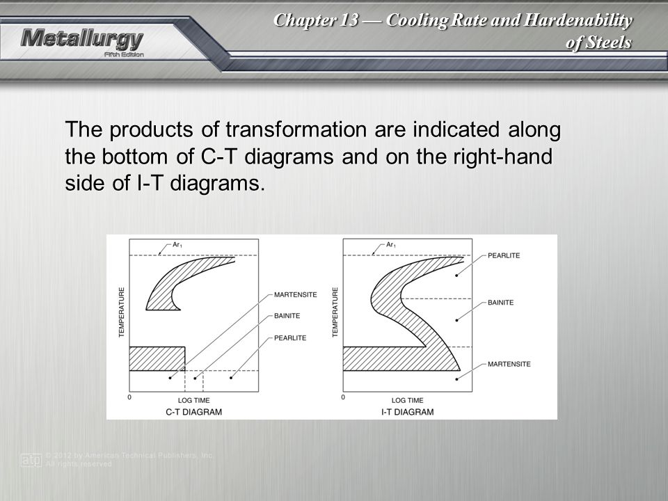 The products of transformation are indicated along the bottom of C-T diagrams and on the right-hand side of I-T diagrams.