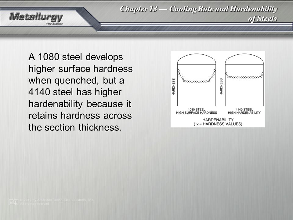 A 1080 steel develops higher surface hardness when quenched, but a 4140 steel has higher hardenability because it retains hardness across the section thickness.