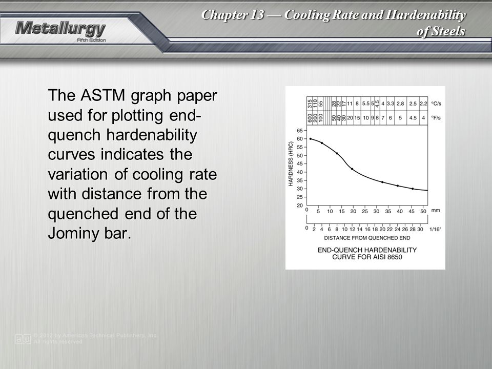 The ASTM graph paper used for plotting end-quench hardenability curves indicates the variation of cooling rate with distance from the quenched end of the Jominy bar.