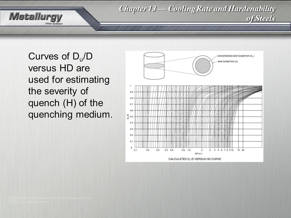 Curves of Du/D versus HD are used for estimating the severity of quench (H) of the quenching medium.