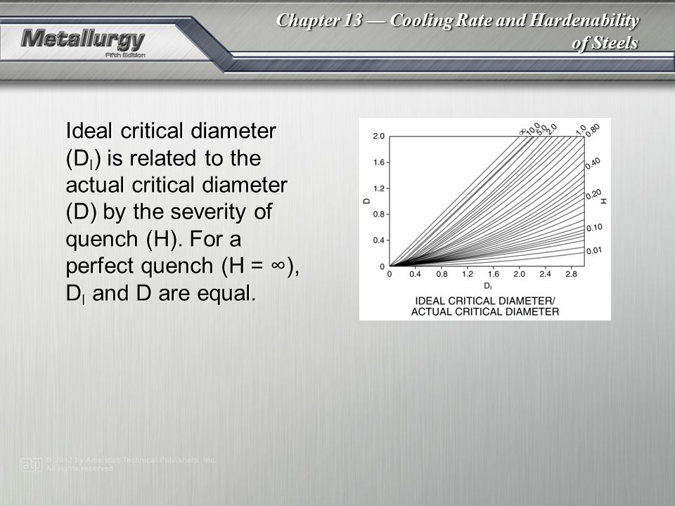 Ideal critical diameter (DI) is related to the actual critical diameter (D) by the severity of quench (H). For a perfect quench (H = ∞), DI and D are equal.