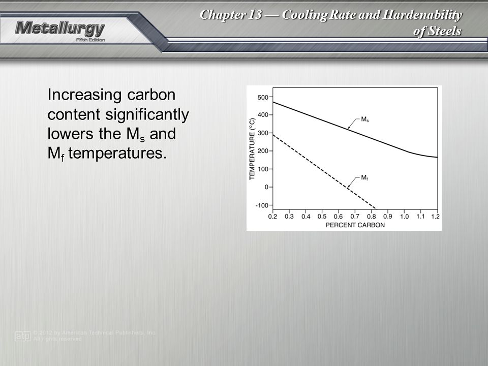 Increasing carbon content significantly lowers the Ms and Mf temperatures.