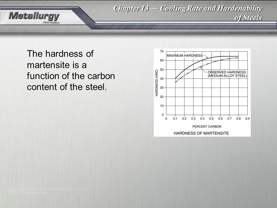 The hardness of martensite is a function of the carbon content of the steel.