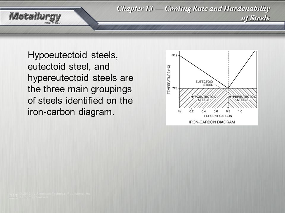 Hypoeutectoid steels, eutectoid steel, and hypereutectoid steels are the three main groupings of steels identified on the iron-carbon diagram.