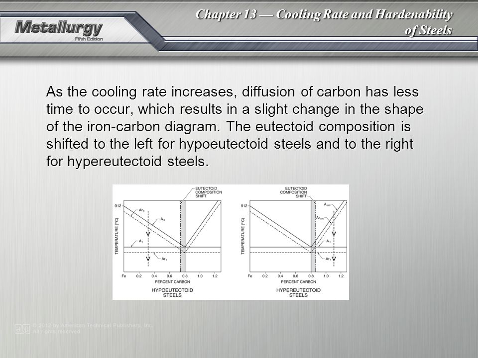 As the cooling rate increases, diffusion of carbon has less time to occur, which results in a slight change in the shape of the iron-carbon diagram. The eutectoid composition is shifted to the left for hypoeutectoid steels and to the right for hypereutectoid steels.