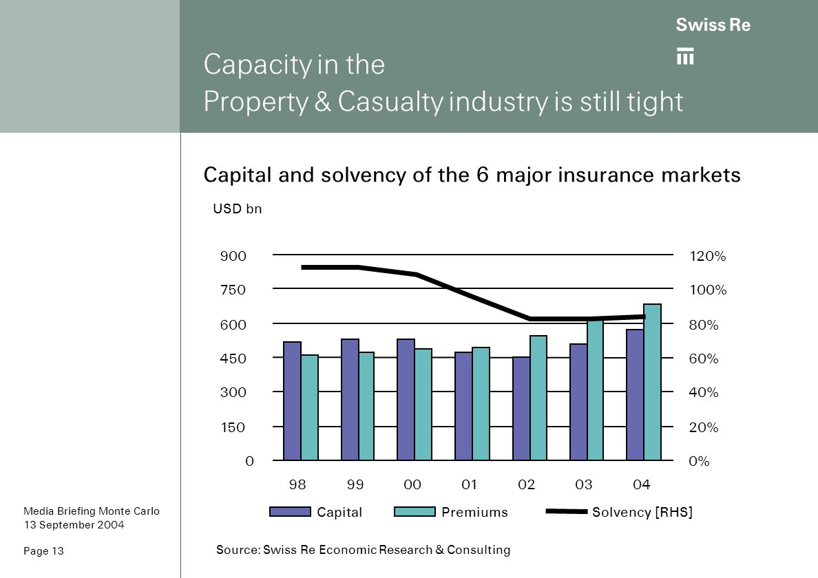 Capacity in the Property & Casualty industry is still tight