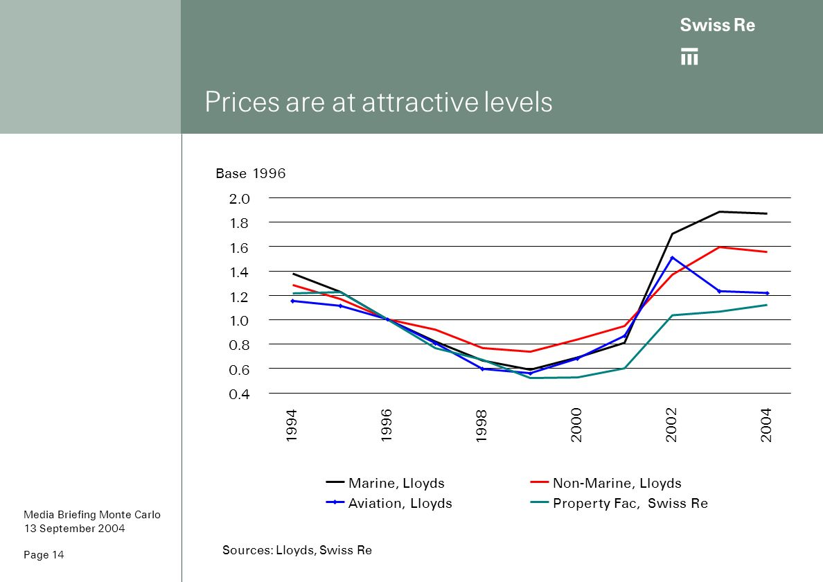 Prices are at attractive levels