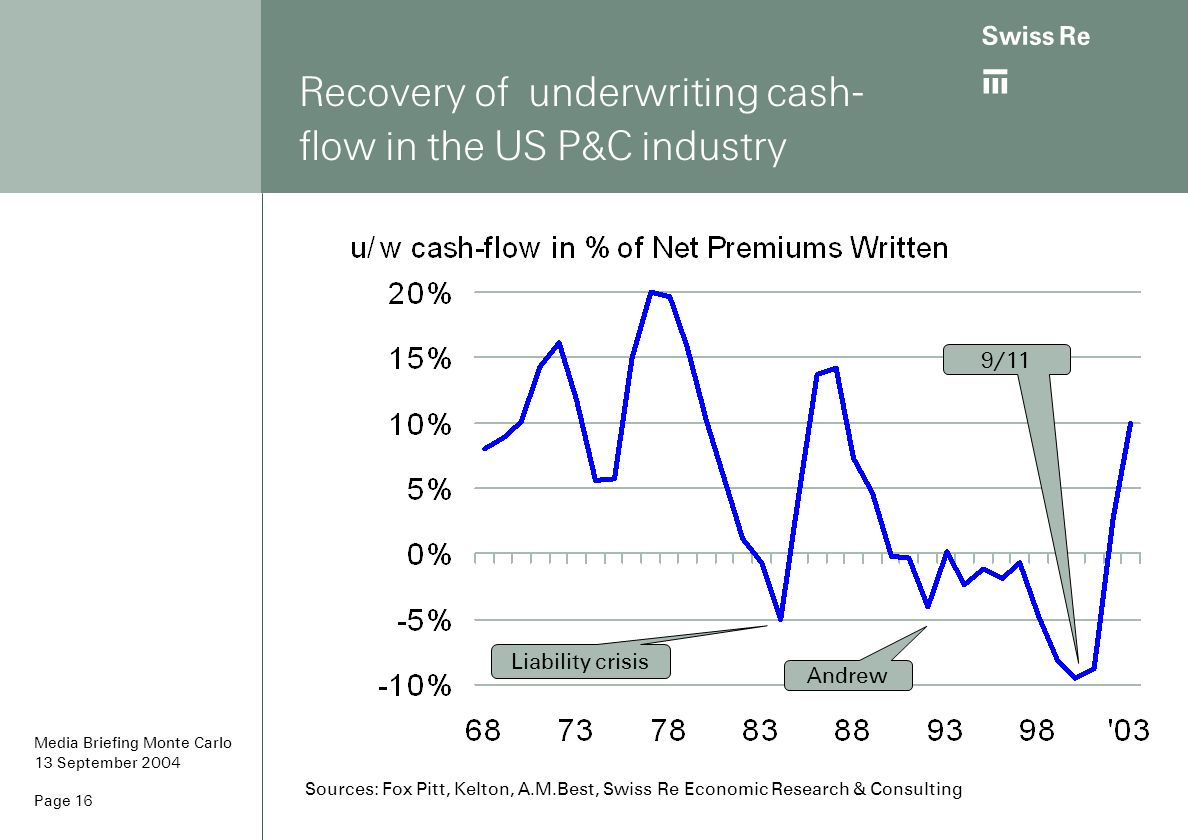 Recovery of underwriting cash-flow in the US P&C industry