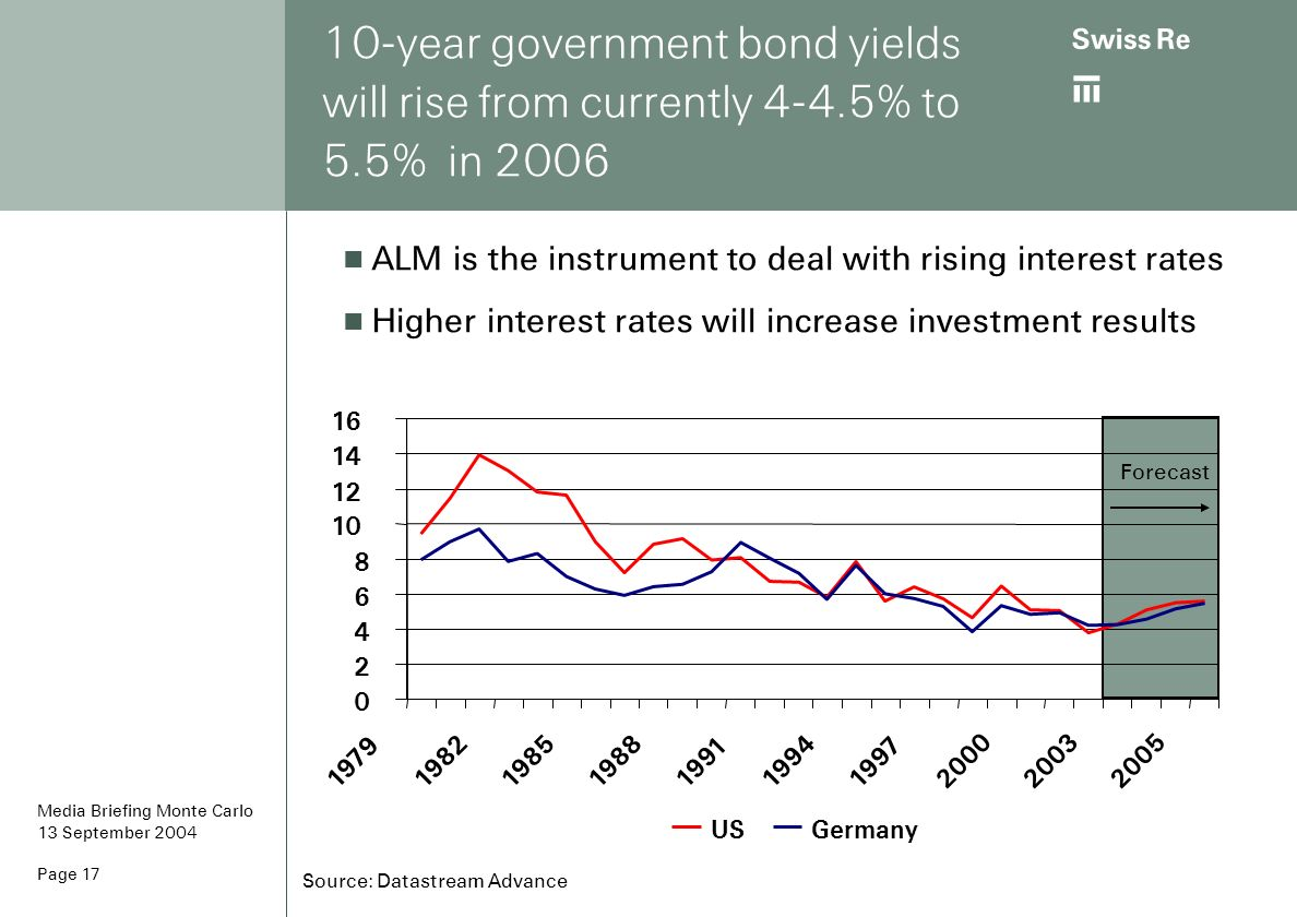 10-year government bond yields will rise from currently % to 5