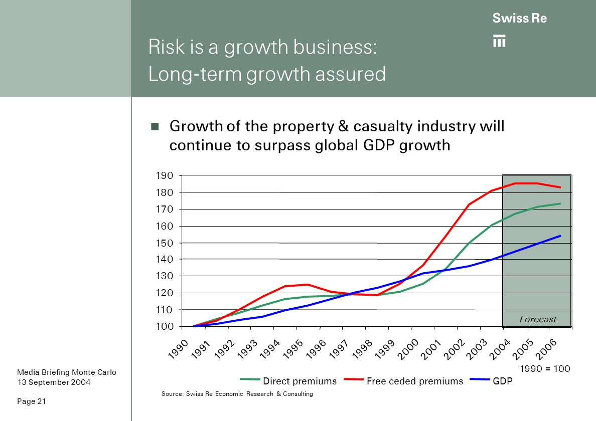 Risk is a growth business: Long-term growth assured
