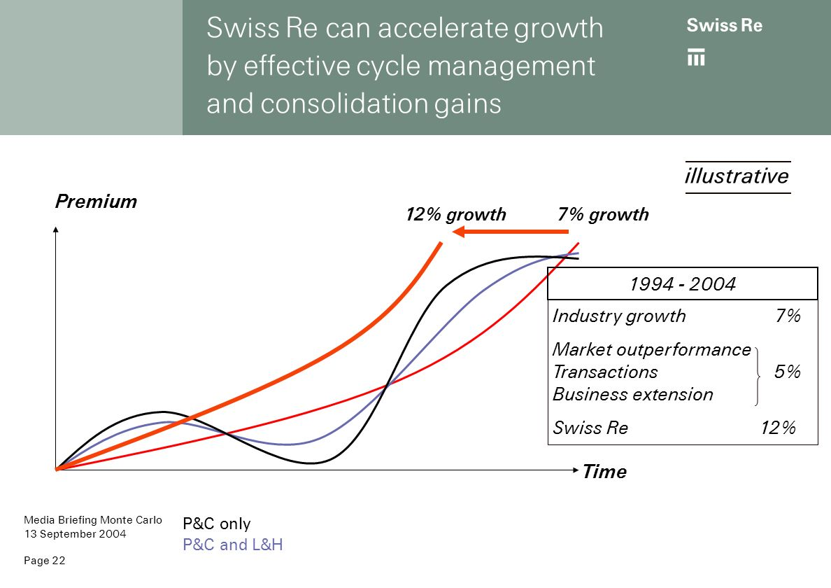 Swiss Re can accelerate growth by effective cycle management and consolidation gains