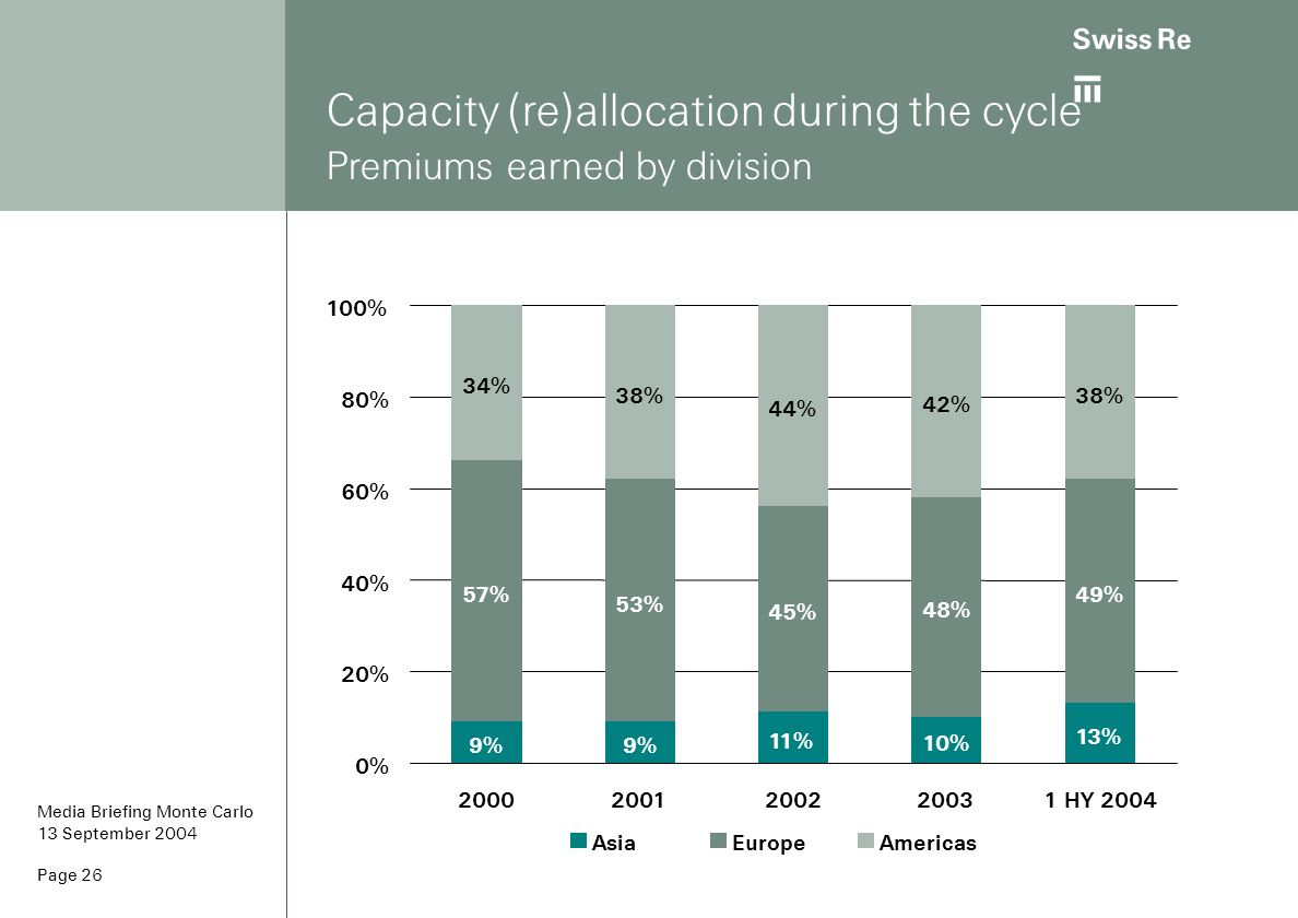 Capacity (re)allocation during the cycle Premiums earned by division