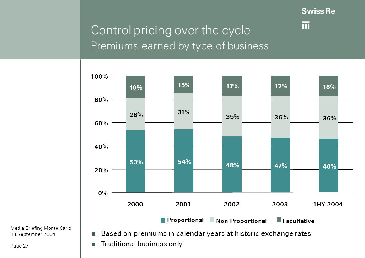 Control pricing over the cycle Premiums earned by type of business