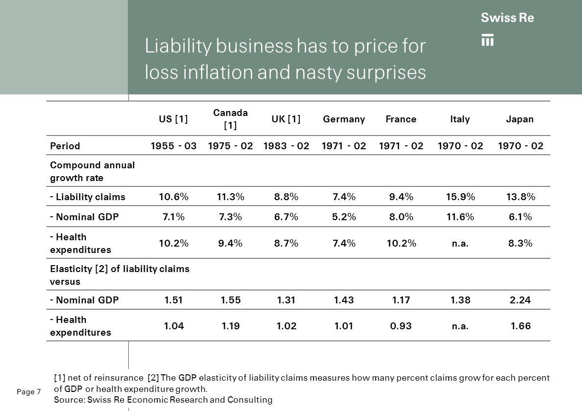 Liability business has to price for loss inflation and nasty surprises