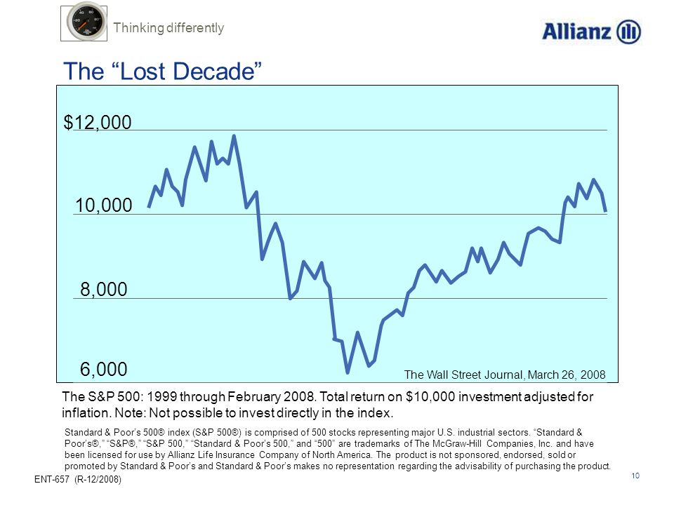 The Lost Decade $12,000 10,000 8,000 6,000 Thinking differently